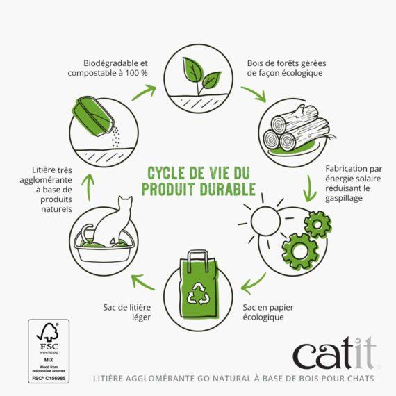 Cycle de vie du produit durable