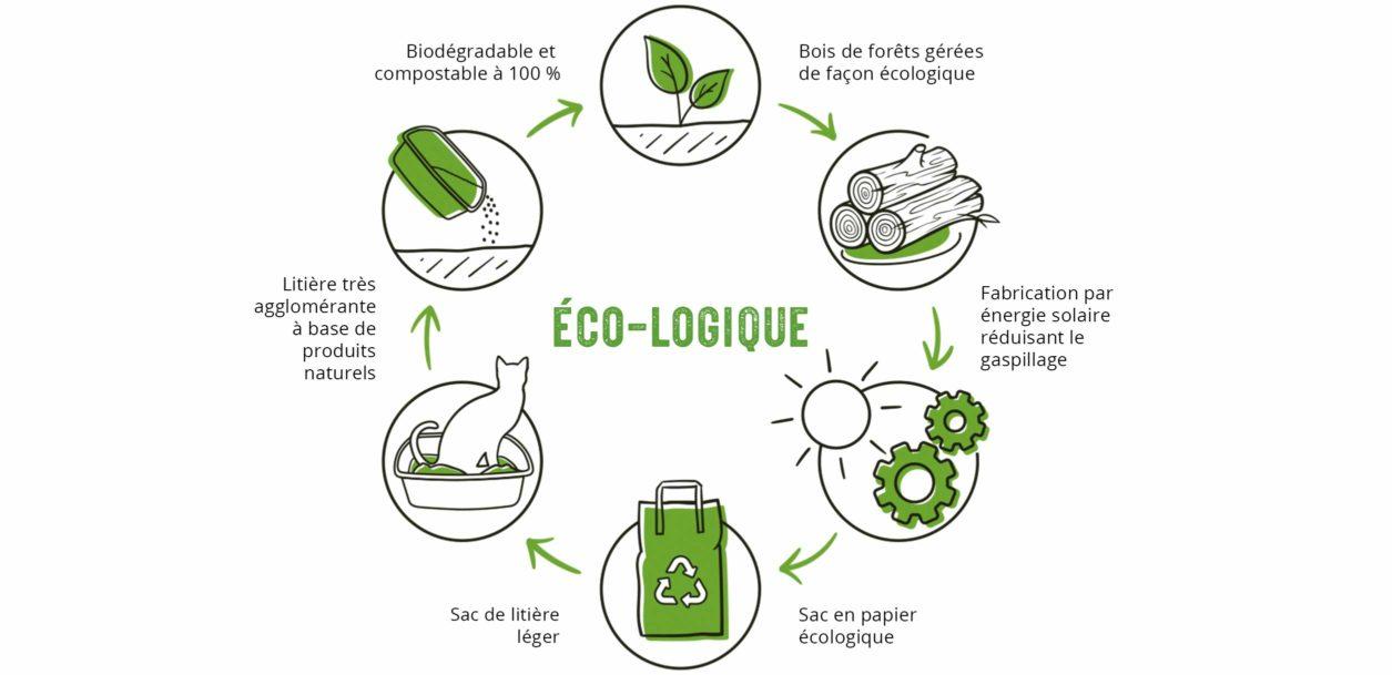 Que vous soyez simplement curieux à propos d'un mode de vie durable ou bien prêt à complètement le changer, l'utilisation de produits écologiques est une bonne façon de commencer