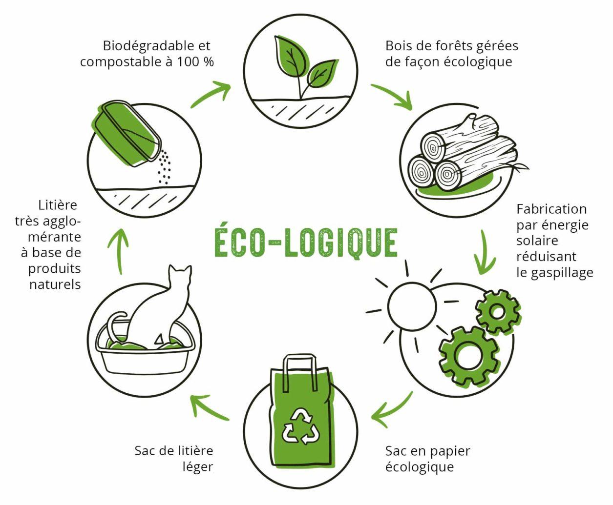 Avec cette litière, vous choisissez de recycler et de donner un coup de main à la nature.
